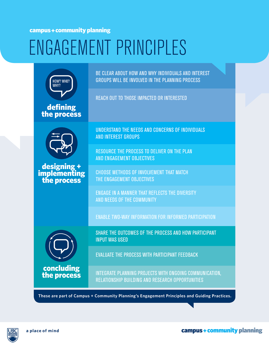 Engagement Principles Poster